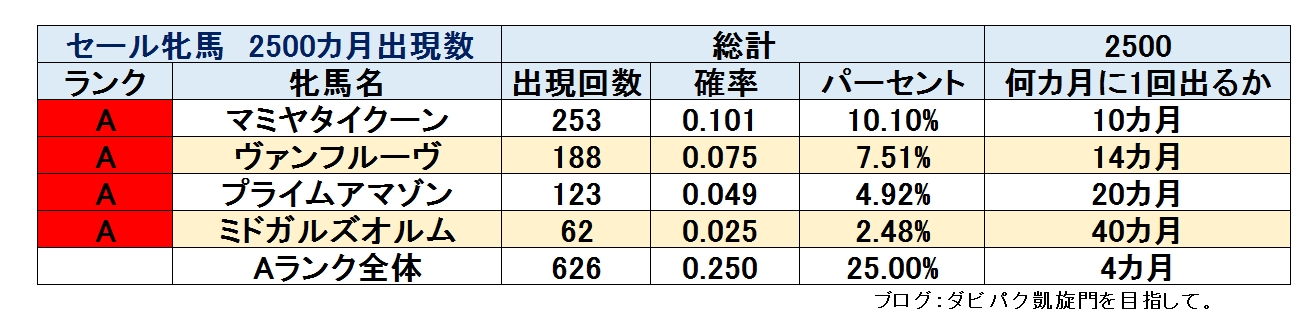 %e3%83%9f%e3%83%89%e3%82%ac%e3%83%ab%e5%87%ba%e7%8f%be%e7%8e%87